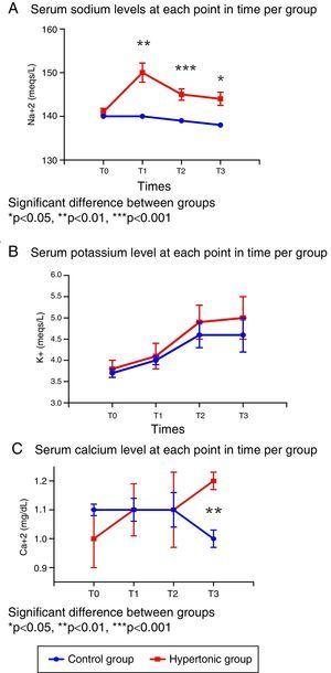 Changes in serum electrolyte levels. (A) Sodium. (B) Potassium. (C) Calcium.