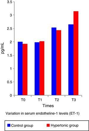 Change in serum concentration of ET-1.