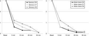 Evolution of the sensory and motor blocks following SCB. The values observed correspond to the mean of the cases.