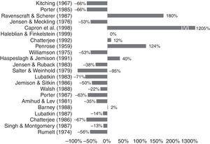Time-adjusted changes in influence. Note: % percentage change in citation frequency between 1980–99 and 2000–10. Computations by the authors.