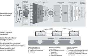 Overview of behavioural strategy-based influencing factors of dynamic capabilities.