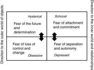 The four basic fears and the underlying personality types (own illustration).