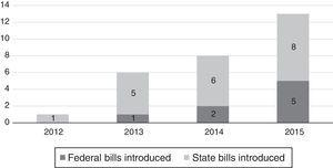 Total bills introduced by State and Federal Government. Note: Data from LegiScan.com (retrieved January 14, 2016).