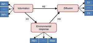 Conceptual model of causal relationships between information, environmental response, and dissemination.