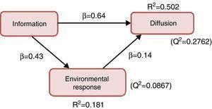 Results to determine the predictive power of the model.