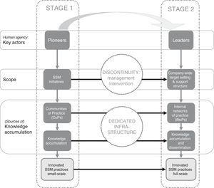 Overview of SSM management innovation sequences: from CoPs through a dedicated infrastructure an iNoP.