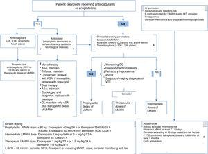 Outline of thromboprophylaxis and management of anticoagulant and antiplatelet drugs in patients with COVID-19 infection. ASA: acetylsalicylic acid; AF: atrial fibrillation; AVK: antivitamin K; DD: d-dimer; DOA: direct oral anticoagulant; FIB: fibrinogen; GFR: glomerular filtration rate; HIT: heparin-induced thrombocytopaenia; IMV: invasive mechanical ventilation; LMWH: low molecular weight heparin; NR: normal range; NIMV: non-invasive mechanical ventilation; UFH: unfractionated heparin; VTE: venous thromboembolism.