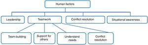 Human factors involved in teamwork dynamics.7.