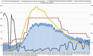 Evolution of the number of ICU beds with availability of mechanical ventilation during the outbreak (red line) and number of patients admitted to the ICU, according to diagnosis (COVID-19 in light blue, non-COVID-19 in blue). The black line shows the number of surgical interventions (urgent and scheduled) performed in the hospital each day. The yellow line shows the total number of patients admitted with a diagnosis of COVID-19 (right axis).