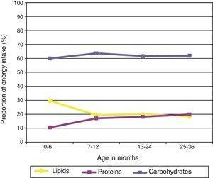 Energy intake profile by age group. Proportion of energy intake contributed by carbohydrates, proteins, and lipids.