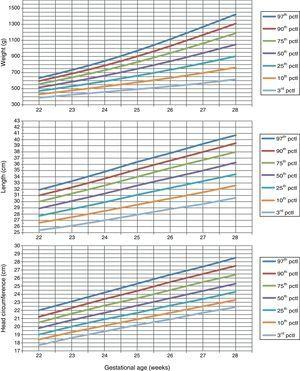 Weight, length, and head circumference growth curves for females.