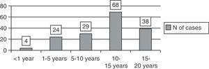 Age distribution (in bar diagram) of patients who received OPAT.