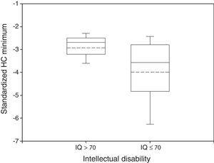Box plot of standardized HC Minimum by neurological outcome. The median and the mean are depicted within the boxes as solid and dashed lines, respectively. Non disabled group: n=34, mean=−2.93, standard deviation=0.64, median=−2.69, IQR=0.68. Disabled group: n=102, mean=−3.99, standard deviation=1.50, median=−3.58, IQR=1.97. Wilcoxon rank-sum test: P<0.05.