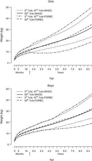 Superimposition of percentiles for each sex: weight. Statistically significant differences (P<.05) were found in the means comparison test for the 3rd and the 97th percentiles in both sexes. FORBC, Fundación Orbegozo charts; WHOC, World Health Organization charts.