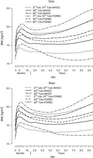 Superimposition of percentiles for each sex: BMI. Statistically significant differences (P<.05) were found in the means comparison test for the 3rd percentile (girls only) and the 85th and 97th percentiles (in both sexes). BMI, body mass index; FORBC, Fundación Orbegozo charts; WHOC, World Health Organization charts.