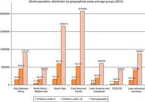 World population: distribution by geographical areas and age groups (2012).