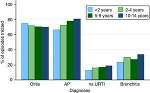 Percentage of episodes associated with antibiotic prescription by diagnosis and age group. AP, acute pharyngotonsillitis; ns URTI, nonspecific upper respiratory tract infection.