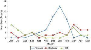 Seasonal pattern of isolated pathogens.