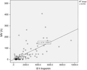 Direct correlation between troponin levels and duration of mechanical ventilation. Troponin is given in ng/L.
