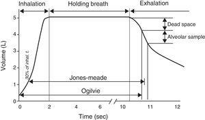 Graphic illustration of the Ogilvie and Jones–Meade methods for calculating breath-hold time during the DLCO manoeuvre.