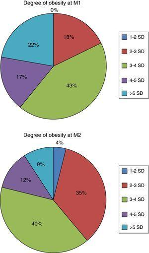 Degree of obesity of the sample based on the BMI z-score at the time of the initial measurement (M1) and the measurement at six-month checkup (M2), applying the 2010 cross-sectional study charts. Source: Carrascosa et al.12