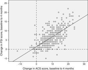 Concordance of the differences between the baseline and the third visits in the Conners scale and the FSI questionnaire. Concordance, 0.784 (95% CI, 0.737–0.822), P<.0001. Positive values indicate an improvement in family stress (FSI score) or ADHD symptoms measured by means of the Abbreviated Conners Scale.