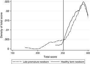 Development deficit risks in the late premature newborn