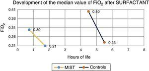 Evolution of FiO2 showing median time of start of surfactant administration in both groups; there is a delay in the control group.