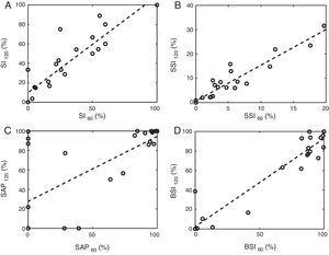The scatter plots contrast the results of using one-minute and two-minute windows of association. Panels A–D are referred to the SI, the SSI, the SAP and the BSI respectively. Note that the numeric subscripts represent the length of the window of association in seconds. The dashed line depicts the linear regression model.