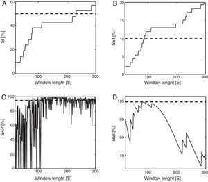 The figure represents the value of each index against the width of the window. The dashed line denotes the threshold to consider a positive association for each metric. Panel A and B represent an increasing trend regarding the SI and the SSI respectively. Panel C shows an example on how the SAP fluctuates randomly with small changes in the window length. The BSI shows a peak that corresponds to the symptom-reflux characteristic temporal lag in this patient, as in graph D.