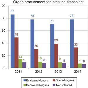 Donors assessed for intestinal/multivisceral transplantation. Spain 2011–2014.