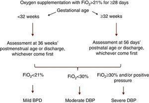 BPD classification, NICHD consensus.1