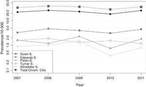 Prevalence trend of total chromosomal congenital anomalies and of the principal chromosomal syndromes, Valencian Community, 2007–2011.