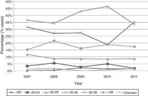 Annual trend of the percentage of cases in relation to maternal age group for chromosomal syndromes in the Valencian Community in the period 2007–2011.