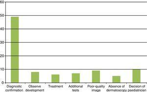 Reasons for referral for in-person consultation. This graph includes both patients from teleconsultations referred for in-person consultation (n=84) and those that finally received such consultation by the decision of the paediatrician (n=10).