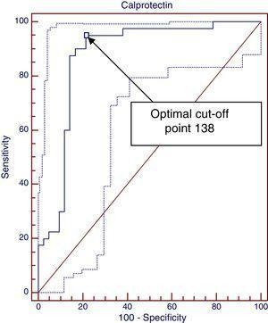 Faecal Calprotectin ROC curve (CMPA/no CMPA+controls). Optimal cut-off point, 138. Sensitivity, 95%; specificity, 78.57%. Area under the curve, 0.889 (95% CI, 0.809–0.968).