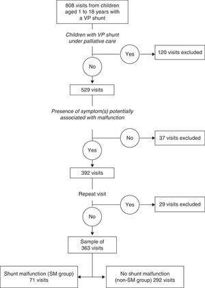 Sample selection. VPS, ventriculoperitoneal shunt; SM, shunt malfunction.