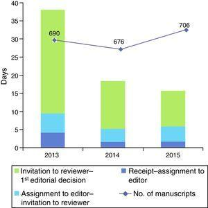 Editorial processing times in the last three years. Progression of the number of manuscripts received.