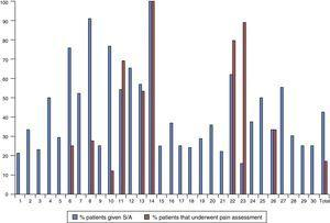 Chart representing the use of sedative and/or analgesic drugs (S/A) and the use of clinical scales for pain assessment in each of the 30 participating units and in the total sample expressed as the percentage of patients that received S/A or underwent at least one pain assessment.