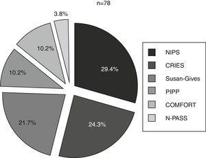 Proportion of newborns (%) in whom each of the scales was used of the total newborns that underwent a pain assessment. CRIES: Crying, Requires Oxygen, Saturation, Increased Vital Signs, Expression and Sleeplessness; NIPS: Neonatal Infant Pain Score; N-PASS: Neonatal Pain, Agitation and Sedation Scale; PIPP: Premature Infant Pain Profile.