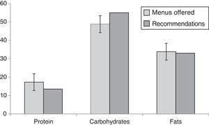 Percentage contribution of macronutrients to the total energy content of the menus offered in public preschools in Granada. Comparison with recommendations.