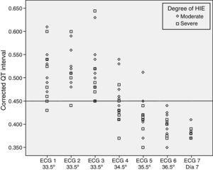 There were no statistically significant differences in the QTc interval during therapeutic hypothermia based on the degree of HIE (P=.192).