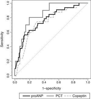 ROC curves for MR-proANP, copeptin and PCT for mortality risk score prediction. The areas under the ROC curve were: 0.842 (95% CI: 0.744–0.941) for PCT, 0.764 (95% CI: 0.674–0.854) for MR-proANP and 0.735 (95% CI: 0.642–0.827) for copeptin. The differences between markers were not statistically significant (MR-proANP vs PCT, P=.23; MR-proANP vs copeptin, P=.64; PCT vs copeptin, P=.14).