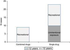 Distribution of poisonings by illegal drugs by age, reason for exposure and number of involved substances.