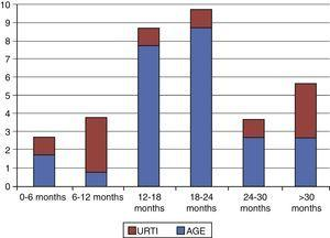 Association between age and aetiology in parainfectious seizures. AGE, acute gastroenteritis; URTI, upper respiratory tract infection.