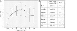 (A) Mean (95% CI) flow in L/min administered during the first 48h of respiratory support with HFNC oxygen therapy. (B) Mean and standard deviation (SD) of flow (L/min) at different time intervals.