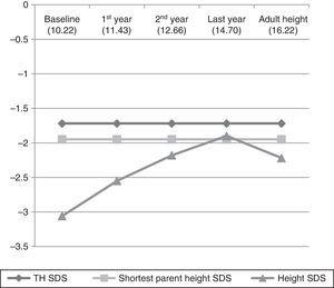 Evolution of the height of the 35 patients that reached their adult height during the study.