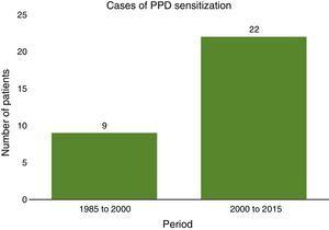 Prevalence of sensitisation to PPD in the 1980–2000 and 2000–2015 periods.