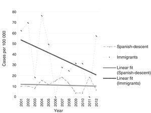 Evolution of the incidence rate of type 1 diabetes mellitus in the native and the immigrant populations of Osona and Baix Camp between 2001 and 2012. The incidence rate is expressed as number of cases per 100000 inhabitants per year.