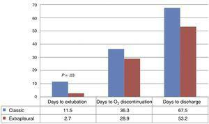 Comparison of the time in days to extubation, discontinuation of supplemental oxygen and hospital discharge in the classic approach group vs the posterior minithoracotomy EP approach group (mean).